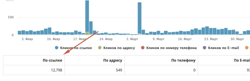 Как и каким образом Google Analytics разбивает трафик из Instagram, изображение №6