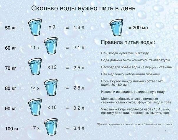 Что надо пить чтоб похудеть
