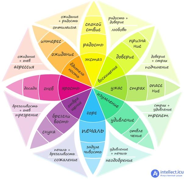 Полный спектр эмоций как основа самопознания.
