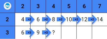 таблица умножения тренажер чтобы быстрее выучить