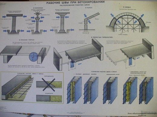 устройство рабочих швов при бетонировании фундаментов