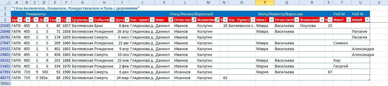О поисках предков Егора Даниловича Калугина, изображение №5